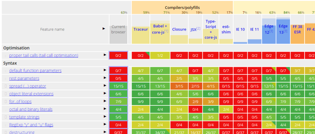 ECMAScript Compatibility Matrix